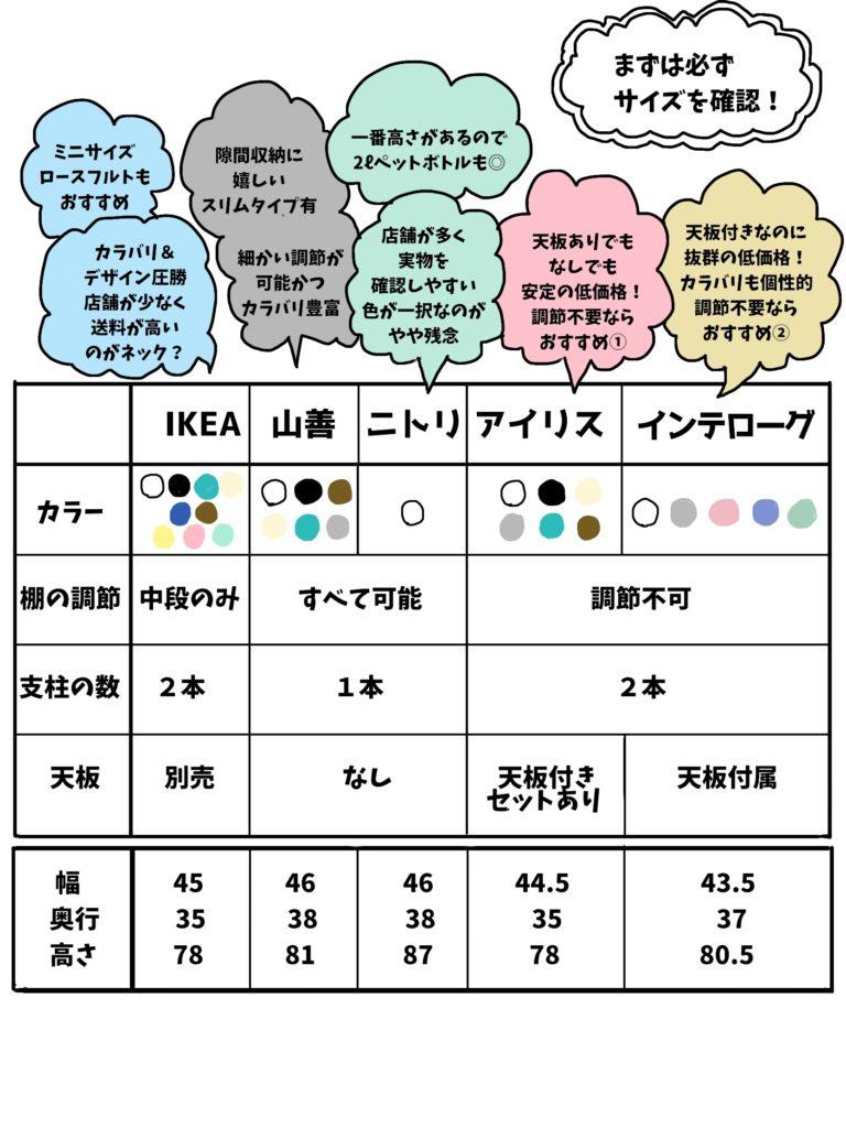 キッチンワゴンのおすすめ商品の特徴比較一覧byきんいろびより